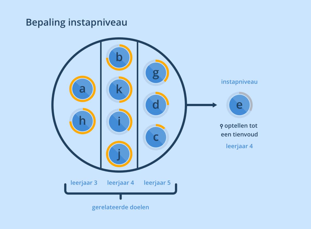 Verbetering adaptiviteit - blog - bepaling instapniveau